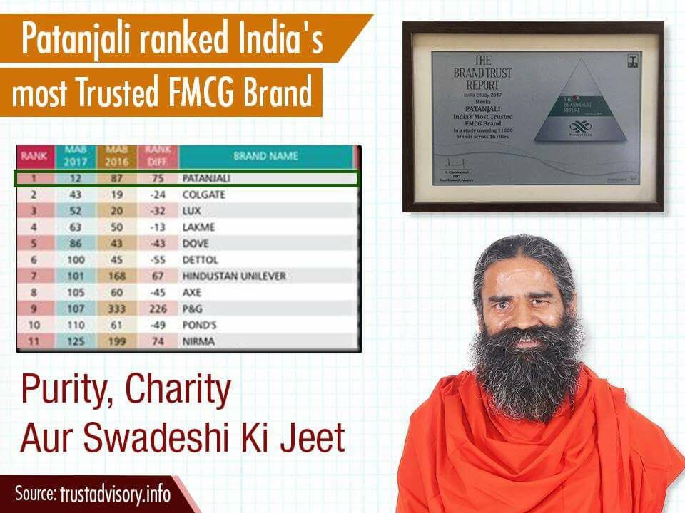 Patanjali ranked as most trusted FMCG brand in India